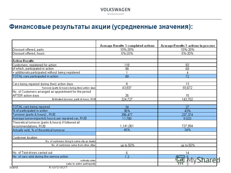Stand:K-GVO-SO/1 Финансовые результаты акции (усредненные значения):