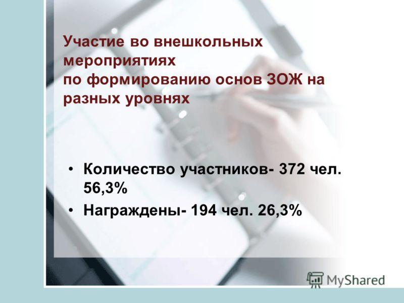 Участие во внешкольных мероприятиях по формированию основ ЗОЖ на разных уровнях Количество участников- 372 чел. 56,3% Награждены- 194 чел. 26,3%