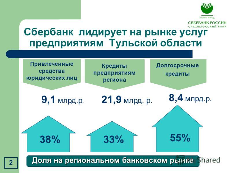 Сбербанк лидирует на рынке услуг предприятиям Тульской области 38%33% Доля на региональном банковском рынке Кредиты предприятиям региона 9,1 млрд.р. 21,9 млрд. р. Привлеченные средства юридических лиц Долгосрочные кредиты 55% 8,4 млрд.р. 2
