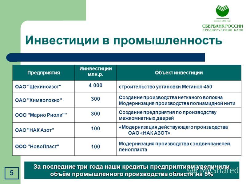 Инвестиции в промышленность Предприятия Иинвестиции млн.р. Объект инвестиций ОАО