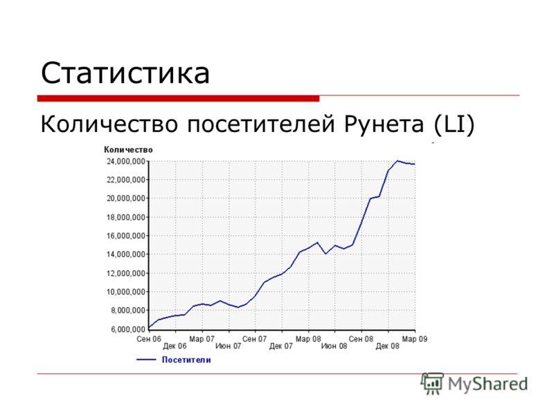 Статистика Количество посетителей Рунета (LI)