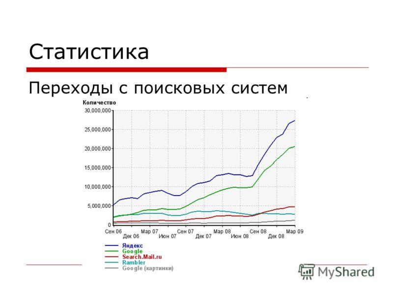 Статистика Переходы с поисковых систем