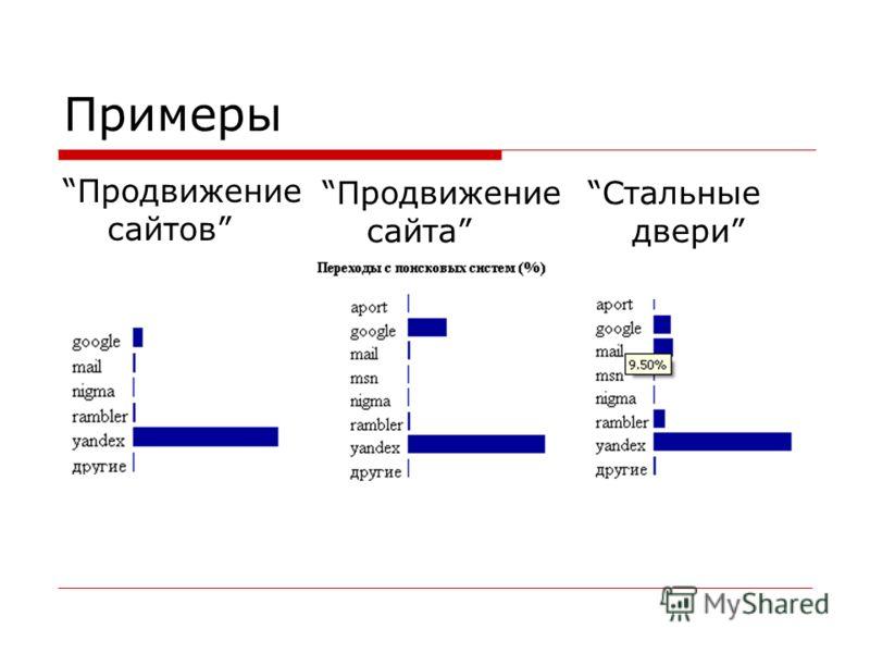 Примеры Продвижение сайтов Продвижение сайта Стальные двери