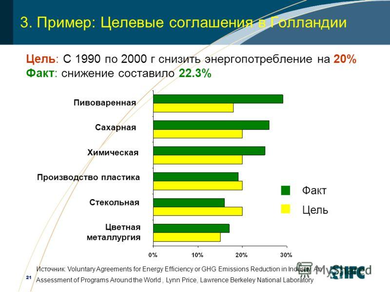 21 3. Пример: Целевые соглашения в Голландии Цель: С 1990 по 2000 г снизить энергопотребление на 20% Факт: снижение составило 22.3% Сахарная Пивоваренная Производство пластика Химическая Стекольная Цветная металлургия Факт Цель Источник: Voluntary Ag