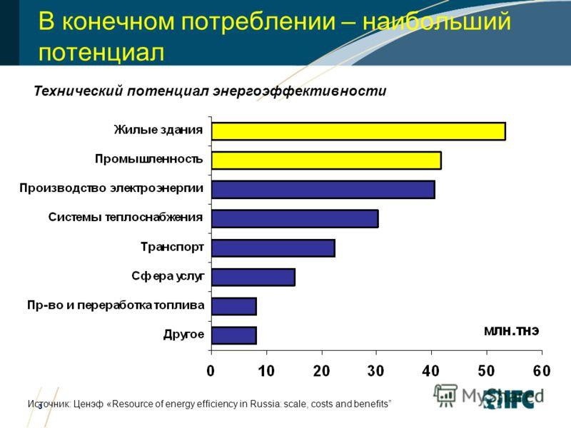 3 В конечном потреблении – наибольший потенциал Технический потенциал энергоэффективности Источник: Ценэф «Resource of energy efficiency in Russia: scale, costs and benefits