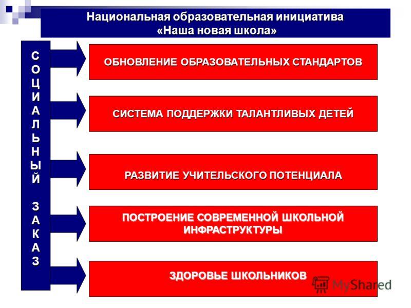 Национальная образовательная инициатива «Наша новая школа» СОЦИАЛЬНЫЙЗАКАЗ ОБНОВЛЕНИЕ ОБРАЗОВАТЕЛЬНЫХ СТАНДАРТОВ РАЗВИТИЕ УЧИТЕЛЬСКОГО ПОТЕНЦИАЛА СИСТЕМА ПОДДЕРЖКИ ТАЛАНТЛИВЫХ ДЕТЕЙ ПОСТРОЕНИЕ СОВРЕМЕННОЙ ШКОЛЬНОЙ ИНФРАСТРУКТУРЫ ЗДОРОВЬЕ ШКОЛЬНИКОВ