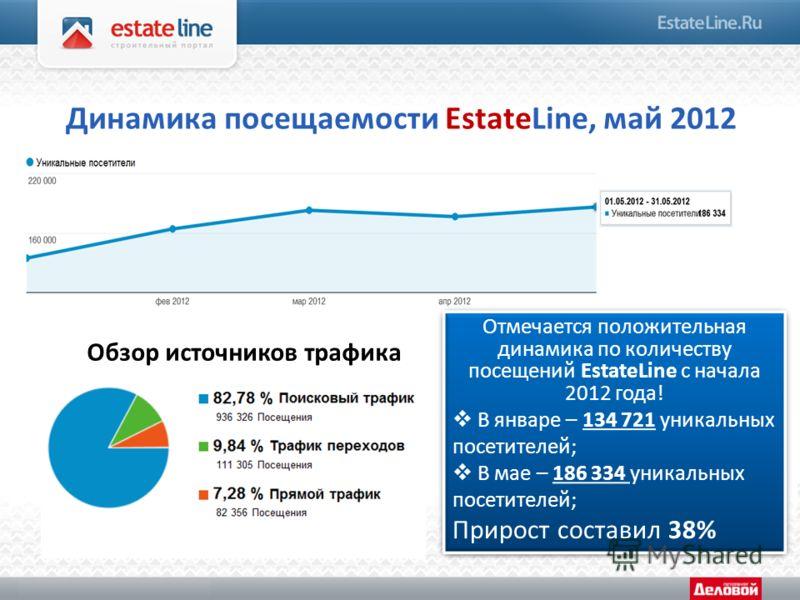 Динамика посещаемости EstateLine, май 2012 Отмечается положительная динамика по количеству посещений EstateLine с начала 2012 года! В январе – 134 721 уникальных посетителей; В мае – 186 334 уникальных посетителей; Прирост составил 38% Отмечается пол
