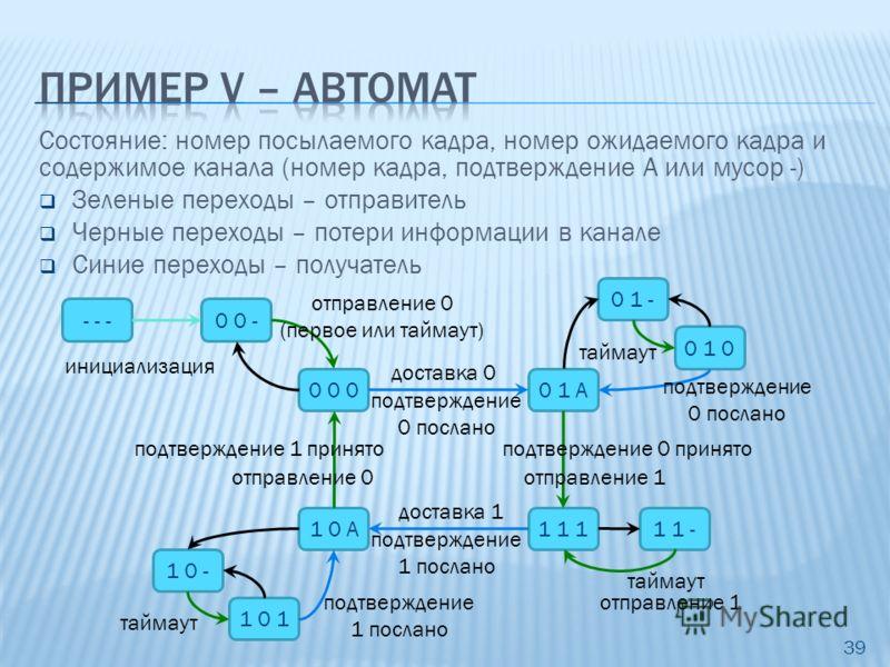 Состояние: номер посылаемого кадра, номер ожидаемого кадра и содержимое канала (номер кадра, подтверждение A или мусор -) Зеленые переходы – отправитель Черные переходы – потери информации в канале Синие переходы – получатель 39 0 0 00 1 A - - -0 0 -