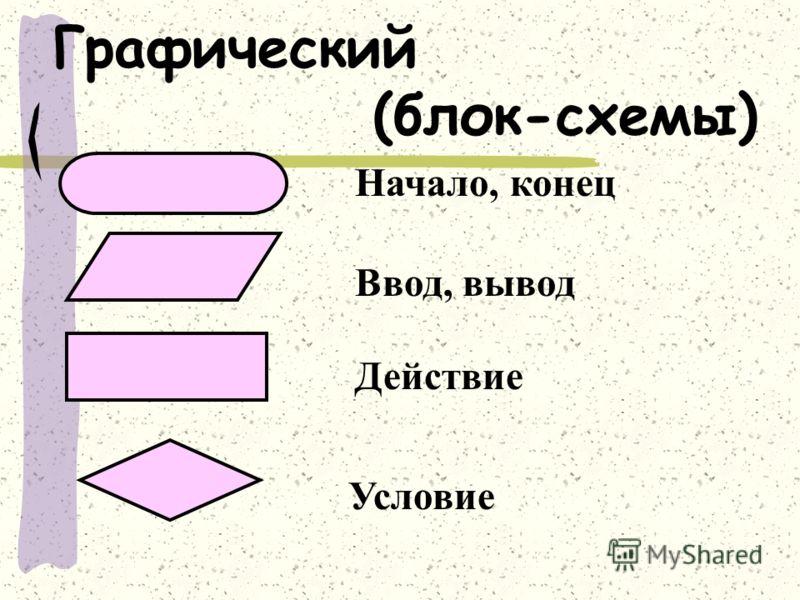 Графический (блок-схемы) Начало, конец Ввод, вывод Действие Условие