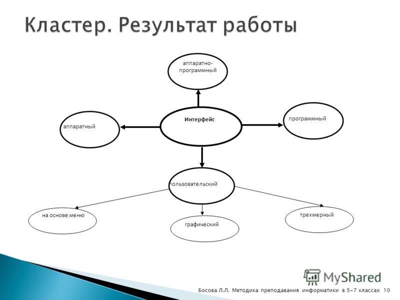 Интерфейс аппаратный аппаратно- программный программный пользовательский на основе меню графический трехмерный 10Босова Л.Л. Методика преподавания информатики в 5-7 классах
