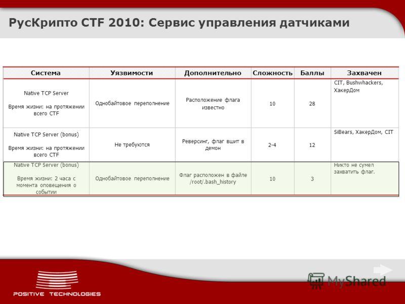 РусКрипто CTF 2010: Сервис управления датчиками СистемаУязвимостиДополнительноСложностьБаллыЗахвачен Native TCP Server Время жизни: на протяжении всего CTF Однобайтовое переполнение Расположение флага известно 1028 CIT, Bushwhackers, ХакерДом Native