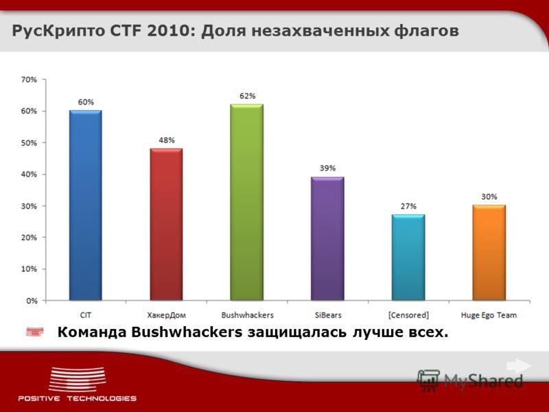 РусКрипто CTF 2010: Доля незахваченных флагов Команда Bushwhackers защищалась лучше всех.