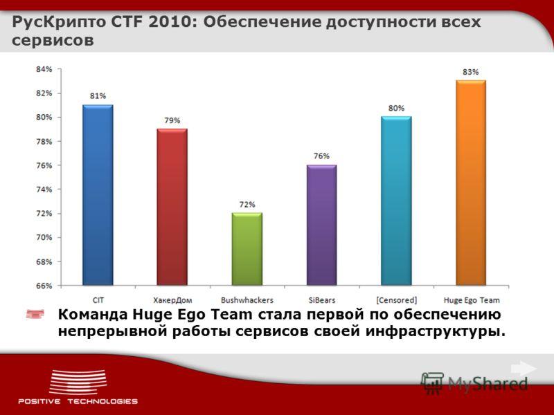 РусКрипто CTF 2010: Обеспечение доступности всех сервисов Команда Huge Ego Team стала первой по обеспечению непрерывной работы сервисов своей инфраструктуры.