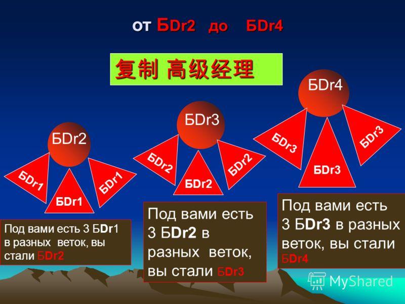 Dr4 Под вами есть 3 Dr1 в разных веток, вы стали Dr4 Dr1 Dr5 Под вами есть 3 Dr2 в разных веток, вы стали Dr5 Dr2 БDr1 Под вами есть 3 Dr5 в разных веток, вы стали БDr1 Dr5 от Dr4 до Б Dr1