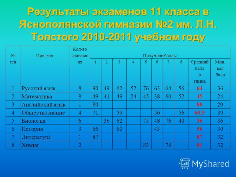 Результаты экзаменов 11 класса в Яснополянской гимназии 2 им. Л.Н. Толстого 2010-2011 учебном году п/п Предмет Кол-во сдававш их Получили баллы 12345678 Средний балл в гимна Мин. кол балл 1Русский язык890496252766364566436 2Математика8494149244538605
