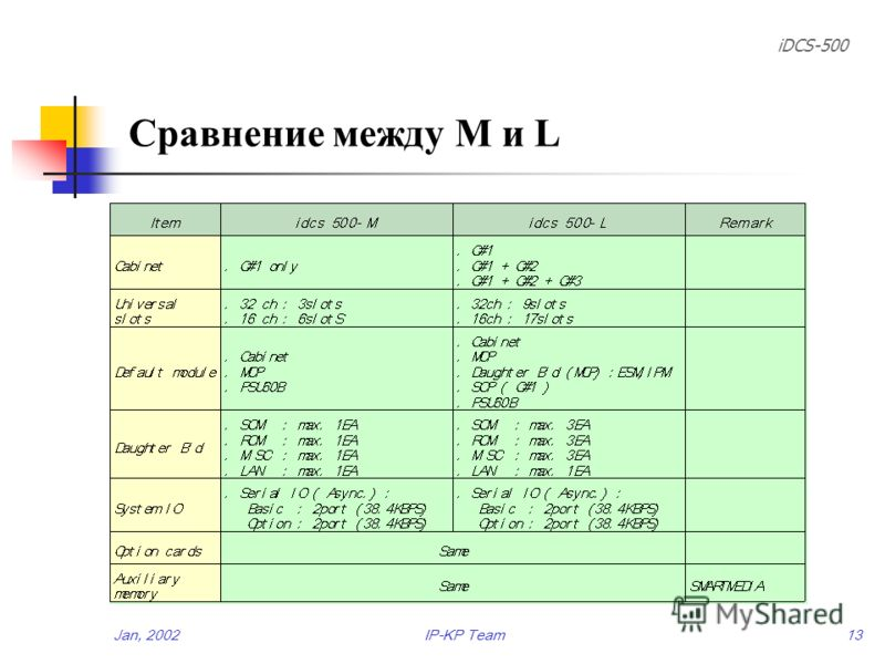 iDCS-500 Jan, 2002IP-KP Team12 Ёмкость системы (I) Коммутатор - Транк/Станция : Max. 488к. (T1/PRI : 24к.) : Max. 542к. (E1/PRI : 30к.) - Общие ресурсы : Конферен. связь, MFS/R, R2CID, Прочее Слот - 32к. слот : 9 слотов ( 3слота/кабинет x 3 ) - 16к.