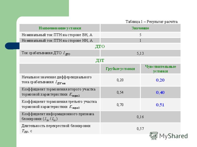 Преимущества учёта реального коэффициента трансформации в ДЗТ