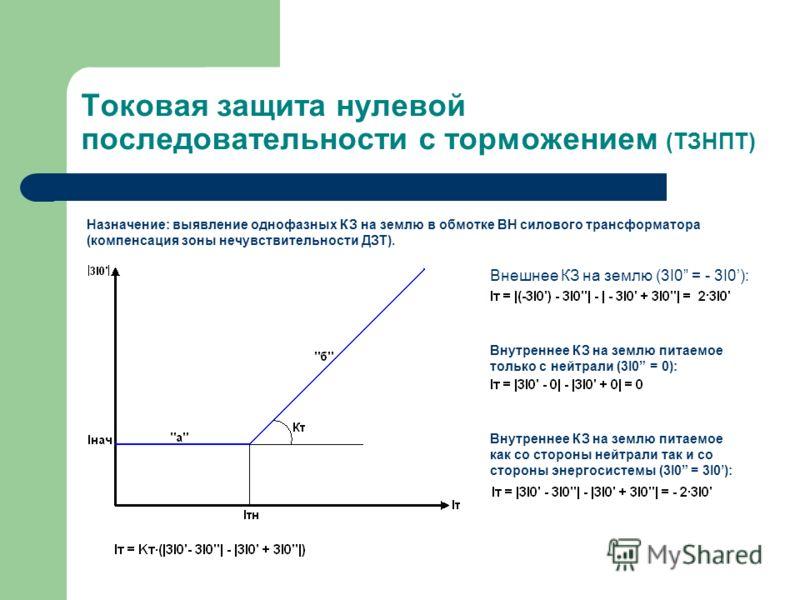 Токовая защита нулевой последовательности с торможением (ТЗНПТ) Назначение: выявление однофазных КЗ на землю в обмотке ВН силового трансформатора (компенсация зоны нечувствительности ДЗТ). Внешнее КЗ на землю (3I0 = - 3I0): Внутреннее КЗ на землю пит