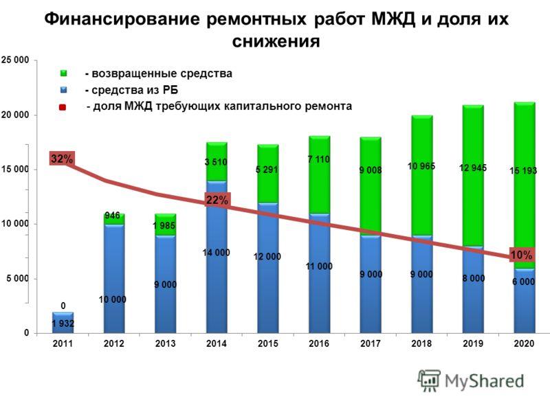 - доля МЖД требующих капитального ремонта Финансирование ремонтных работ МЖД и доля их снижения
