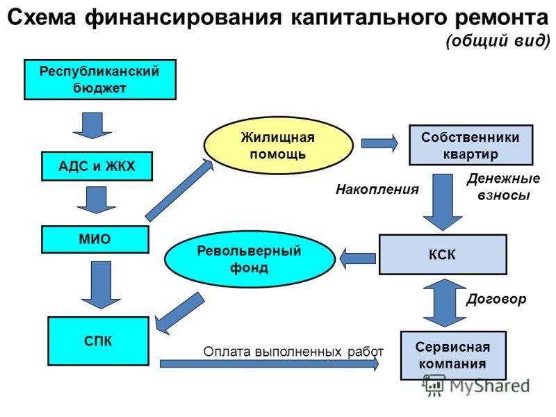 КСК Собственники квартир
