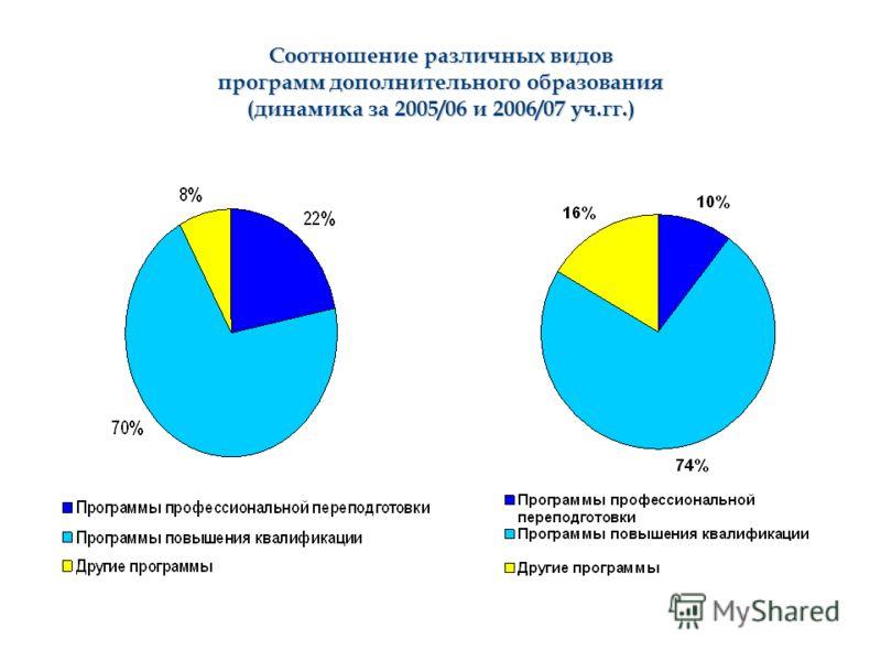 Соотношение различных видов программ дополнительного образования (динамика за 2005/06 и 2006/07 уч.гг.)
