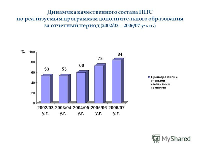 12 Динамика качественного состава ППС по реализуемым программам дополнительного образования за отчетный период (2002/03 – 2006/07 уч.гг.)