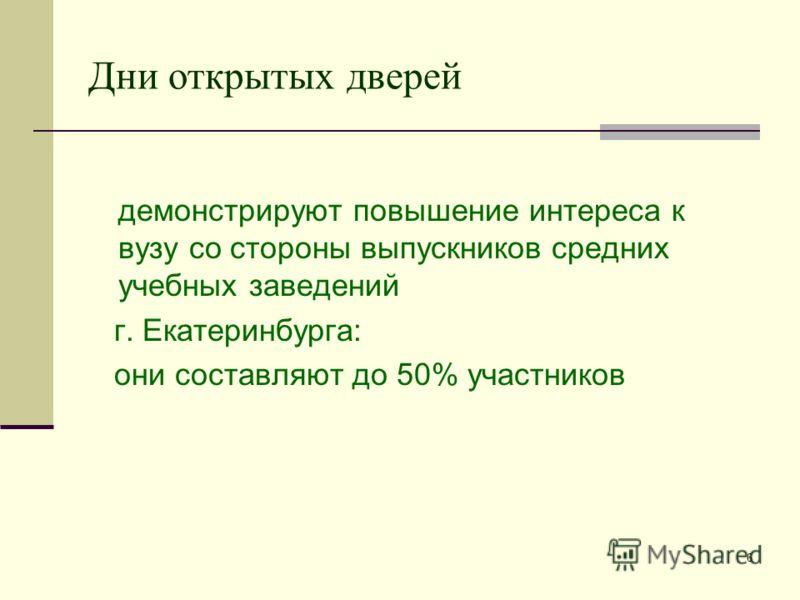 6 Дни открытых дверей демонстрируют повышение интереса к вузу со стороны выпускников средних учебных заведений г. Екатеринбурга: они составляют до 50% участников