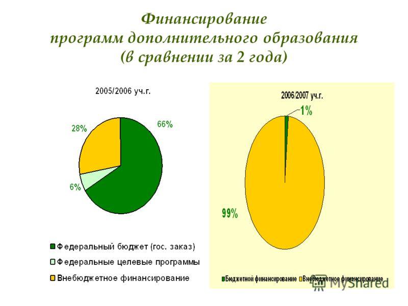 9 Финансирование программ дополнительного образования (в сравнении за 2 года)