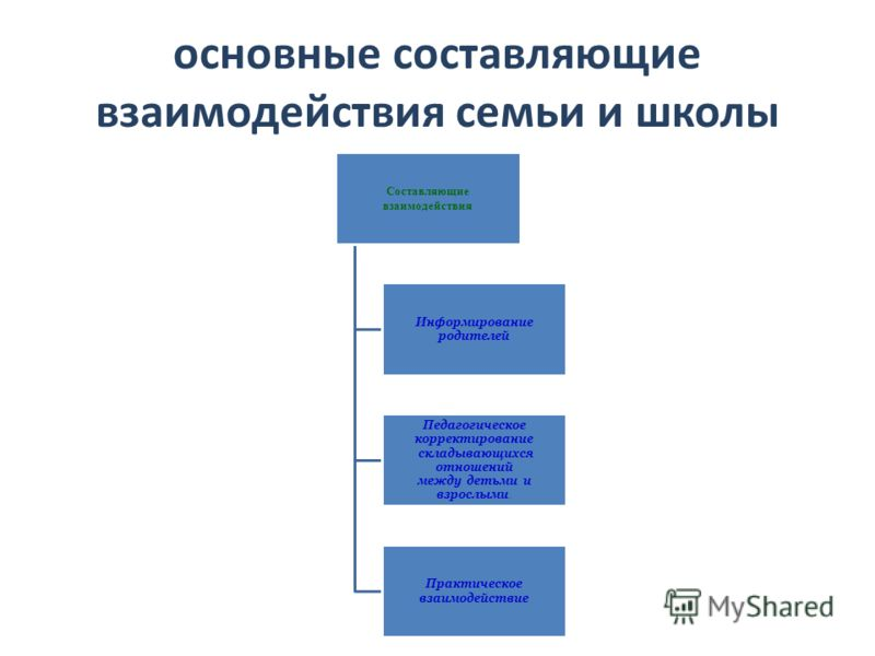 основные составляющие взаимодействия семьи и школы Составляющие взаимодействия Информирование родителей Педагогическое корректирование складывающихся отношений между детьми и взрослыми. Практическое взаимодействие