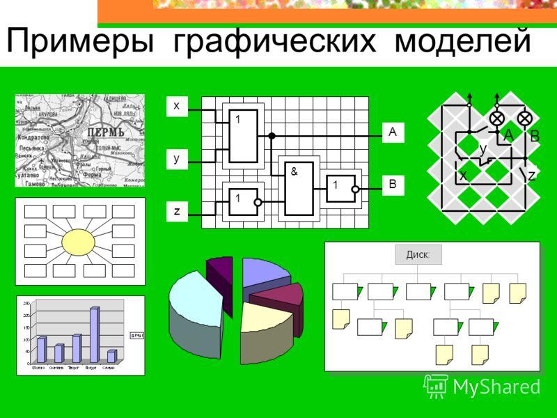 Примеры графических моделей x z y B A 1 1 & 1 A B y x z Диск: