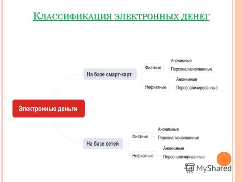 К ЛАССИФИКАЦИЯ ЭЛЕКТРОННЫХ ДЕНЕГ