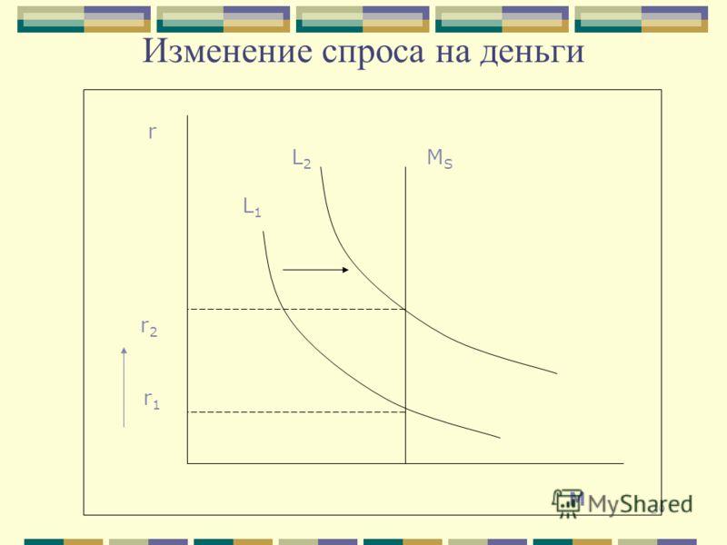 29 Изменение спроса на деньги r r 2 r 1 L 2 M S L 1 M