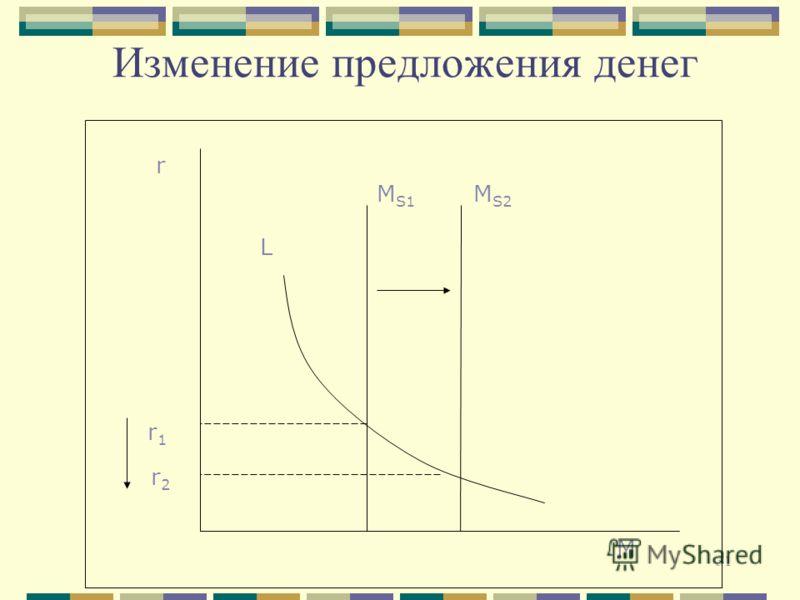 31 Изменение предложения денег r r 1 r 2 M S1 M S2 L M