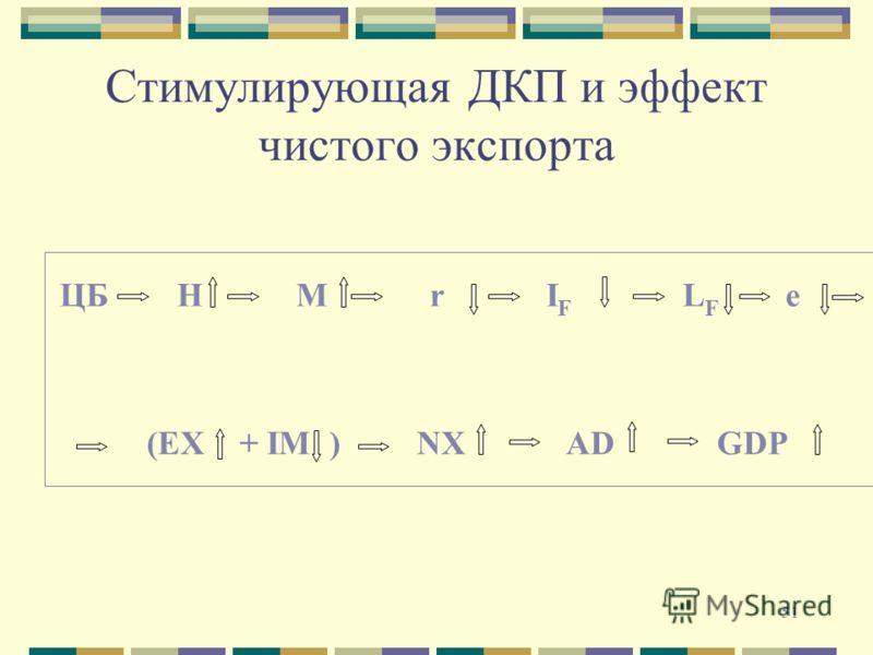 51 Стимулирующая ДКП и эффект чистого экспорта ЦБ H M r I F L F e (EX + IM ) NX AD GDP