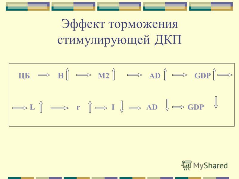 57 Эффект торможения стимулирующей ДКП ЦБ Н М2 AD GDP L r I AD GDP