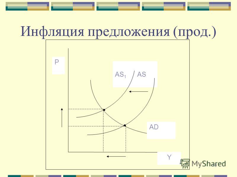 70 Инфляция предложения (прод.) АS 1 АS Р АDАD Y