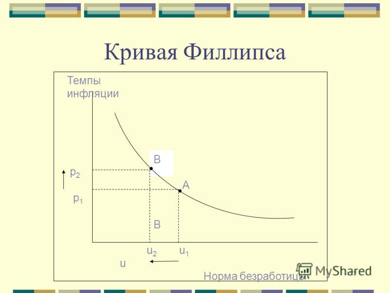 77 Кривая Филлипса B BB B A Темпы инфляции р 2 р 1 u 2 u 1 u Норма безработицы
