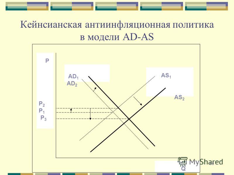 86 Кейнсианская антиинфляционная политика в модели AD-AS AS 1 AS 2 AD 1 AD 2 Q P P 2 P 1 P 3