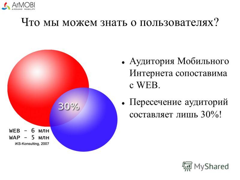 Что мы можем знать о пользователях? Аудитория Мобильного Интернета сопоставима с WEB. Пересечение аудиторий составляет лишь 30%!