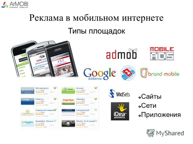 Реклама в мобильном интернете Типы площадок Сайты Сети Приложения