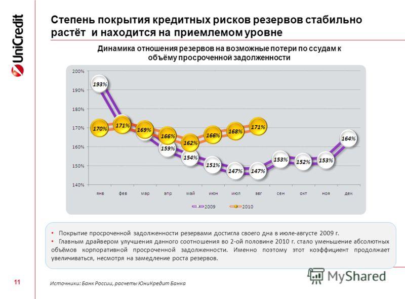 Степень покрытия кредитных рисков резервов стабильно растёт и находится на приемлемом уровне 11 Динамика отношения резервов на возможные потери по ссудам к объёму просроченной задолженности Источники: Банк России, расчеты ЮниКредит Банка Покрытие про