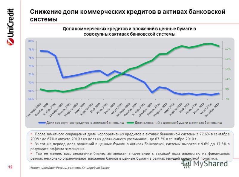 Снижение доли коммерческих кредитов в активах банковской системы 12 Доля коммерческих кредитов и вложений в ценные бумаги в совокупных активах банковской системы Источники: Банк России, расчеты ЮниКредит Банка После заметного сокращения доли корпорат