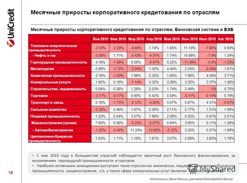 Месячные приросты корпоративного кредитования по отраслям Янв 2010Фев 2010Мар 2010Апр 2010Май 2010Июн 2010Июл 2010Авг 2010 Топливно-энергетическая промышленность -2.53%-3.29%-4.89%1.74%1.85%11.10%-7.85%0.63% - Нефть и газ-3.09%1.71%-5.43%-4.31%1.74%1