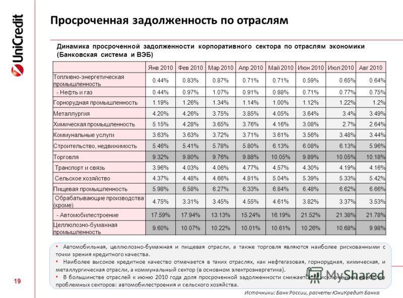 Просроченная задолженность по отраслям 19 Янв 2010Фев 2010Мар 2010Апр 2010Май 2010Июн 2010Июл 2010Авг 2010 Топливно-энергетическая промышленность 0.44%0.83%0.87%0.71% 0.59%0.65%0.64% - Нефть и газ0.44%0.97%1.07%0.91%0.88%0.71%0.77%0.75% Горнорудная п