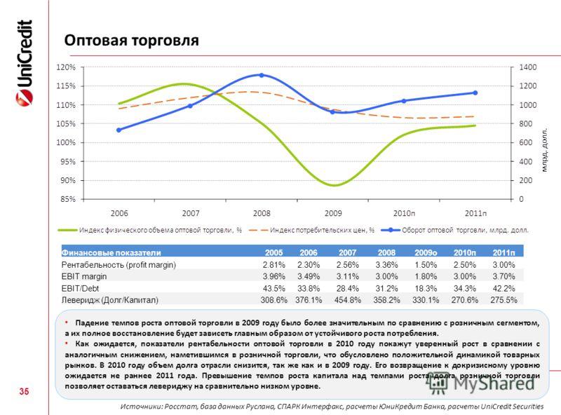 Оптовая торговля 35 Финансовые показатели20052006200720082009о2010п2011п Рентабельность (profit margin)2.81%2.30%2.56%3.36%1.50%2.50%3.00% EBIT margin3.96%3.49%3.11%3.00%1.80%3.00%3.70% EBIT/Debt43.5%33.8%28.4%31.2%18.3%34.3%42.2% Леверидж (Долг/Капи