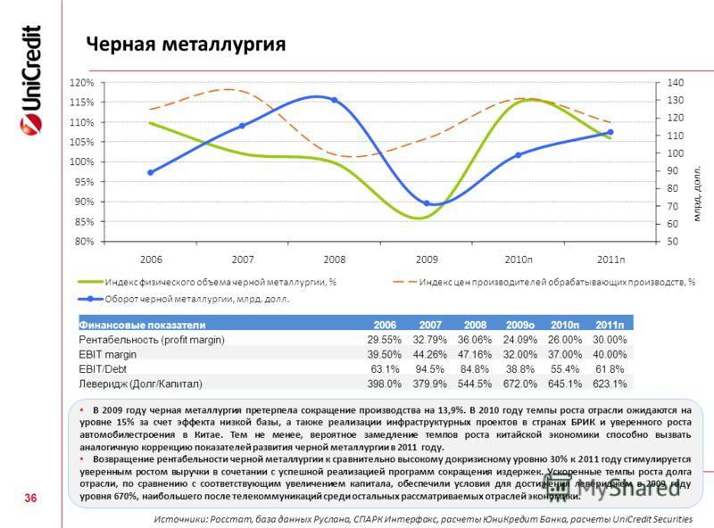 Черная металлургия 36 Финансовые показатели2006200720082009о2010п2011п Рентабельность (profit margin)29.55%32.79%36.06%24.09%26.00%30.00% EBIT margin39.50%44.26%47.16%32.00%37.00%40.00% EBIT/Debt63.1%94.5%84.8%38.8%55.4%61.8% Леверидж (Долг/Капитал)3
