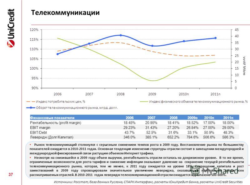 Телекоммуникации 37 Финансовые показатели2006200720082009о2010п2011п Рентабельность (profit margin)18.45%20.95%18.41%18.52%17.00%18.00% EBIT margin29.23%31.43%27.20%26.84%27.00%29.00% EBIT/Debt43.7%52.5%31.6%33.1%50.9%48.3% Леверидж (Долг/Капитал)346