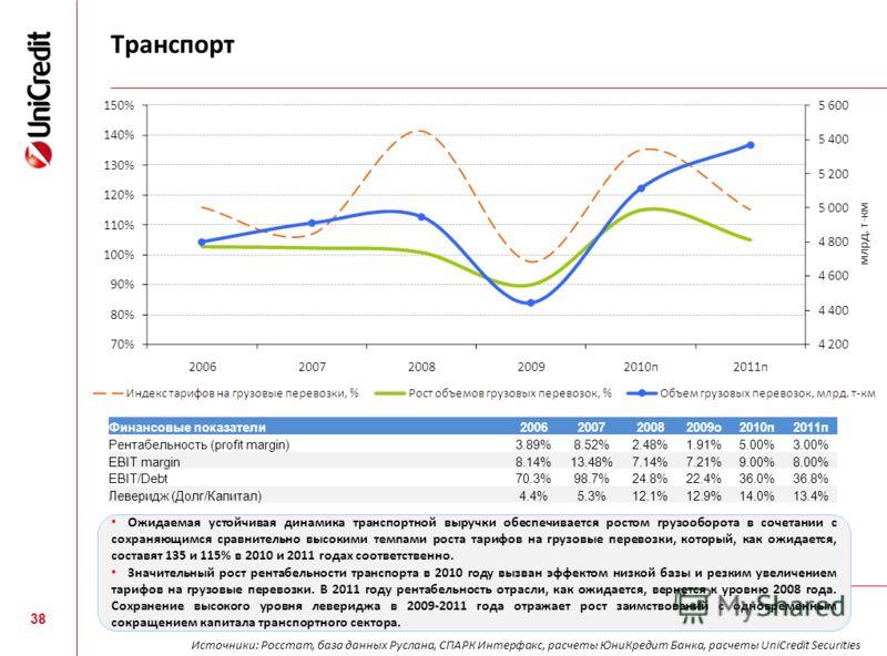 Транспорт 38 Финансовые показатели2006200720082009о2010п2011п Рентабельность (profit margin)3.89%8.52%2.48%1.91%5.00%3.00% EBIT margin8.14%13.48%7.14%7.21%9.00%8.00% EBIT/Debt70.3%98.7%24.8%22.4%36.0%36.8% Леверидж (Долг/Капитал)4.4%5.3%12.1%12.9%14.