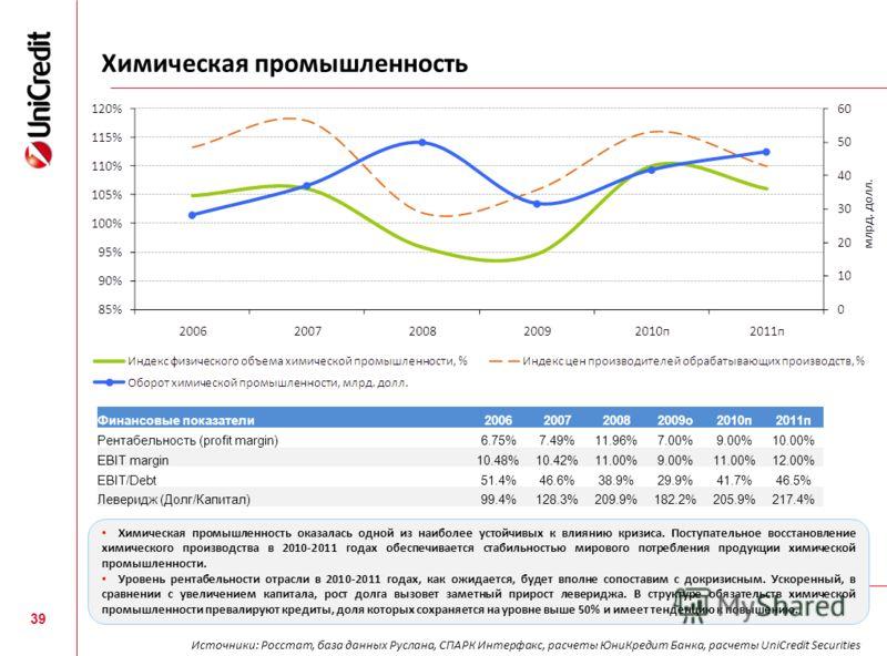 Химическая промышленность 39 Финансовые показатели2006200720082009о2010п2011п Рентабельность (profit margin)6.75%7.49%11.96%7.00%9.00%10.00% EBIT margin10.48%10.42%11.00%9.00%11.00%12.00% EBIT/Debt51.4%46.6%38.9%29.9%41.7%46.5% Леверидж (Долг/Капитал