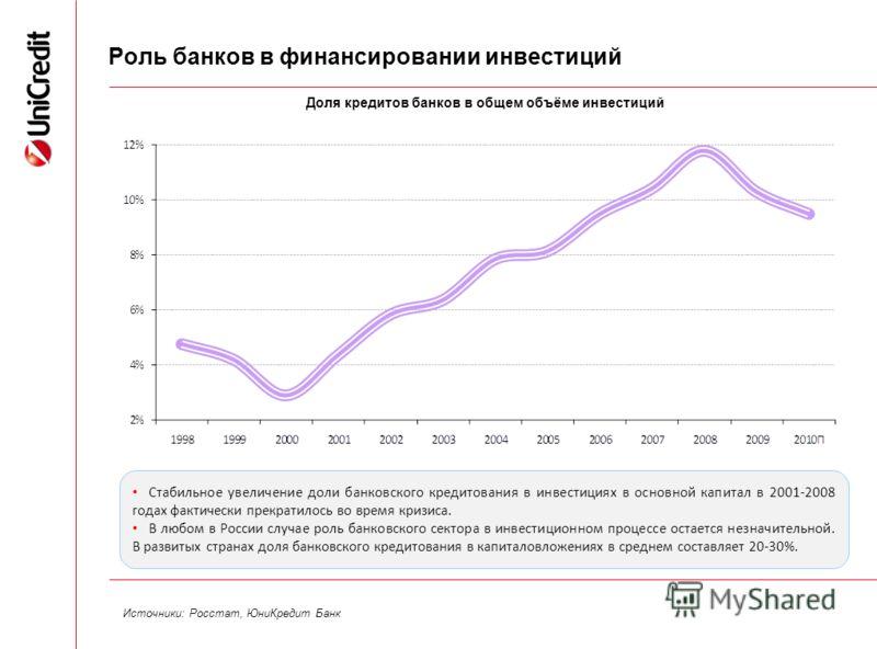 4 Роль банков в финансировании инвестиций Доля кредитов банков в общем объёме инвестиций Источники: Росстат, ЮниКредит Банк Стабильное увеличение доли банковского кредитования в инвестициях в основной капитал в 2001-2008 годах фактически прекратилось